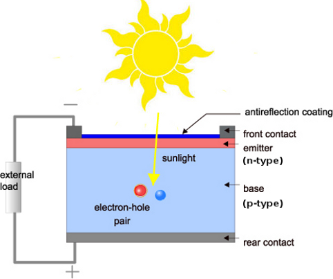 An Introduction To Flow Batteries 030315 furthermore How To Autoregulate A Tp4056 For Maximum Solar Power Extraction as well Solar Power Inverter Types Of Solar Panel Inverters moreover Remote Tester 2 additionally Rommuel Paragas Presentation V3. on solar circuit diagram