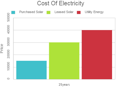 cost of solar electricity