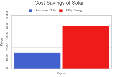 cost savings of solar