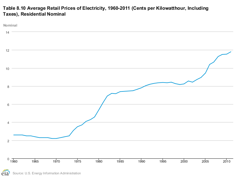 residential electric rate increases over the past 5 decades