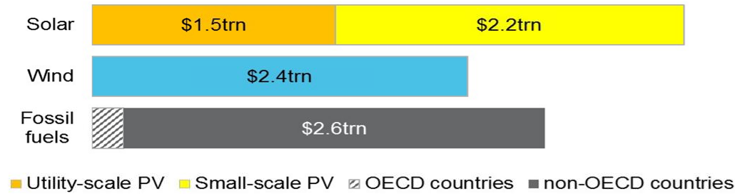 rooftop solar pv investments through 2040
