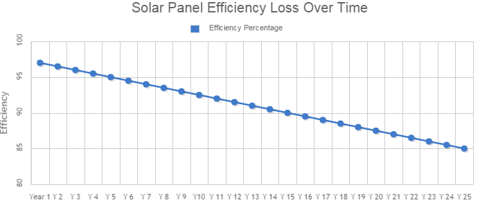 solar panel efficiency loss over time