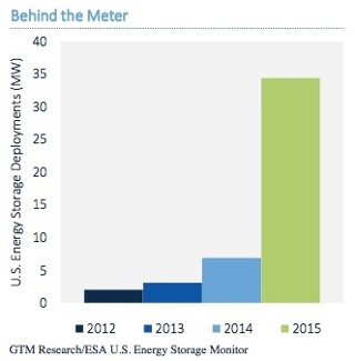 energy storage market