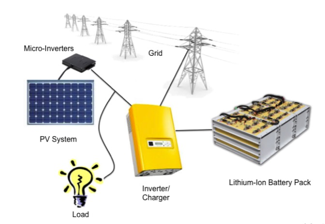 solar plus storage diagram