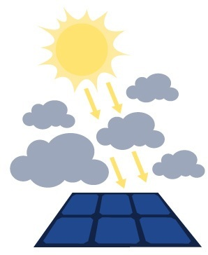 clouds and solar panels