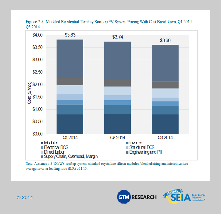Cost Of Solar Installation Solar Power Now