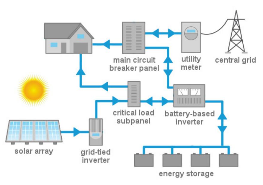 Solar Power Storage Solar Power Now