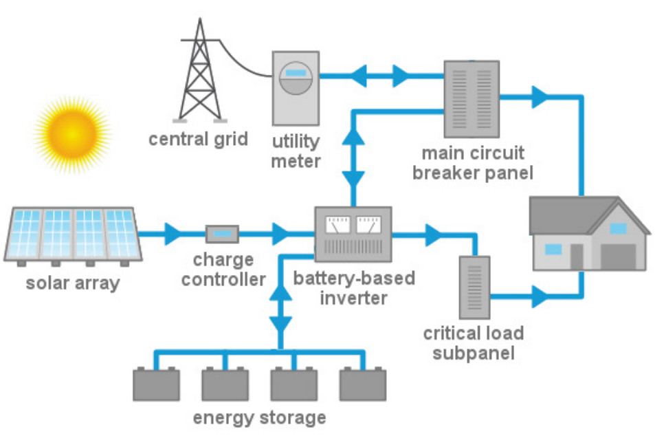 Residential Solar Energy System Solar Power Now