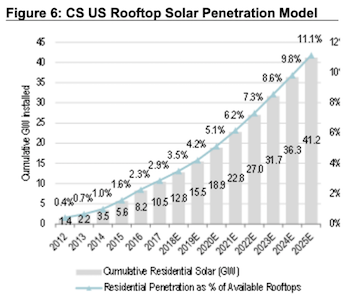 residential solar to 2025